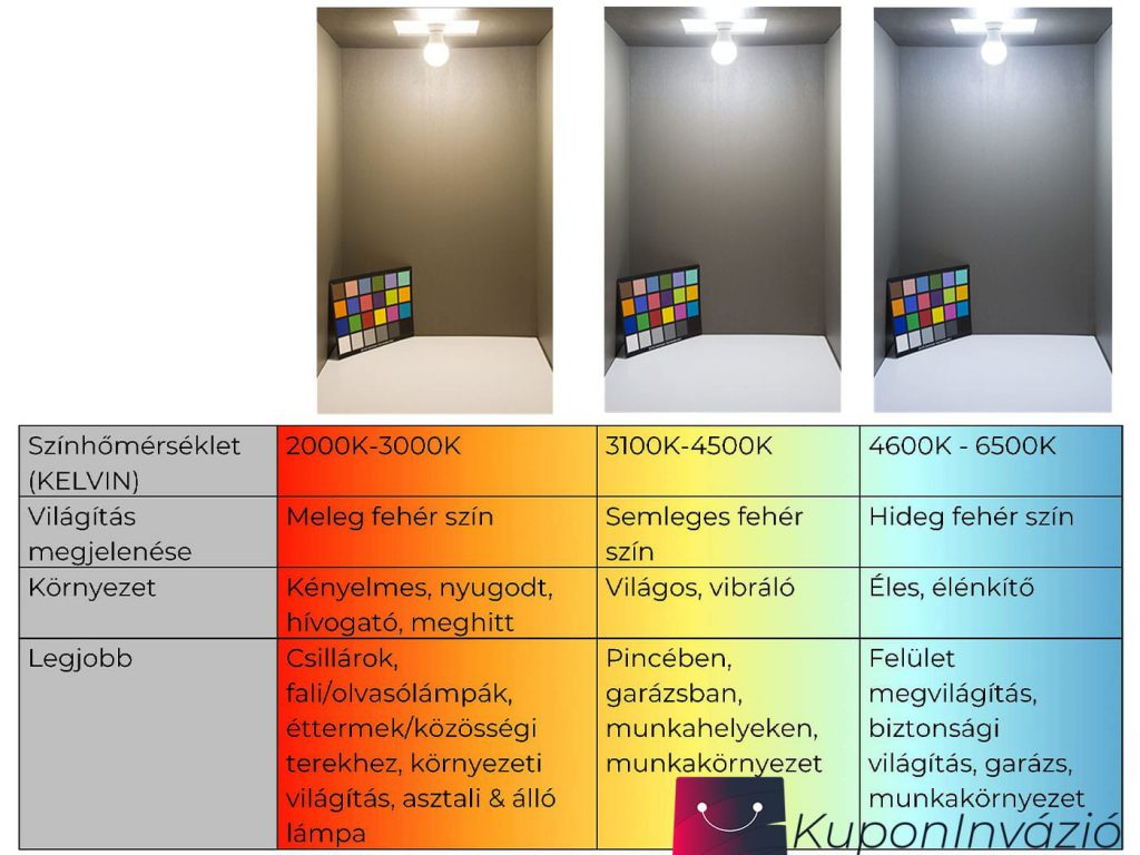 Színhőmérséklet táblázat. Milyen szinten befolyásolja a világítás a nappaliban található színeket.